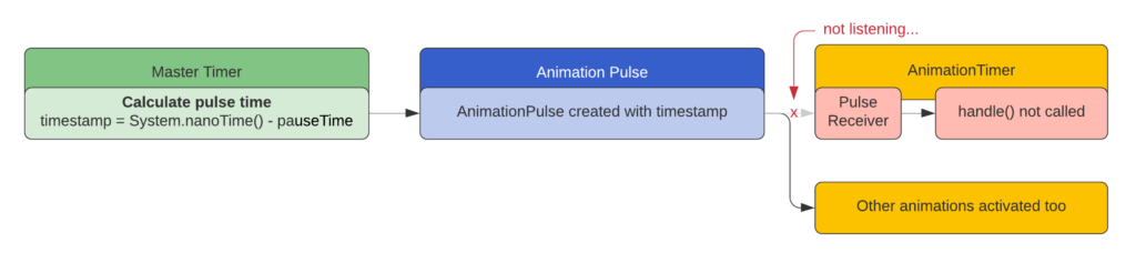 When not registered (stopped) the animation timer will not call the handle() method each frame.