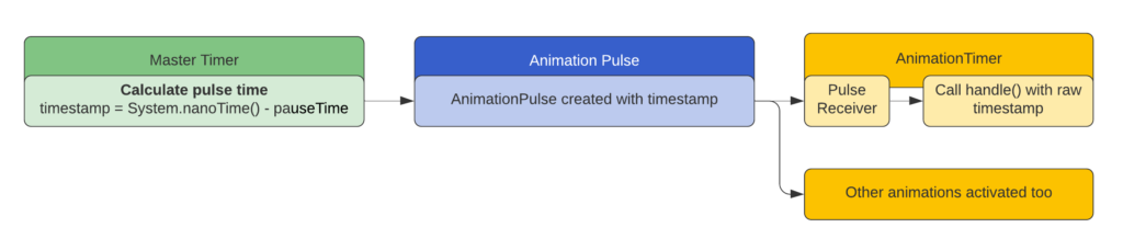 An animation timer recieves a pulse from the mater timer every frame