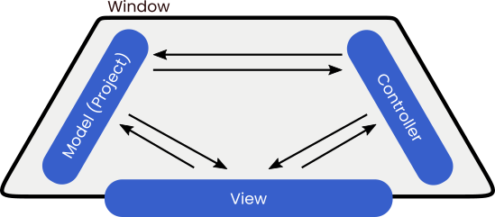 The MVC design pattern in JavaFX powers event-driven UI design