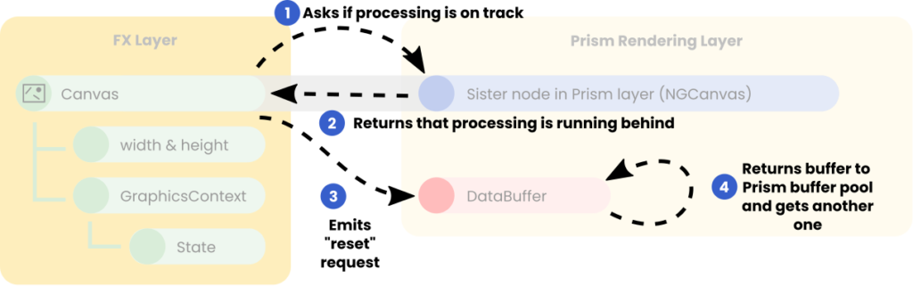 A reset pulse is requested by the Canvas when the buffer processing is running behind