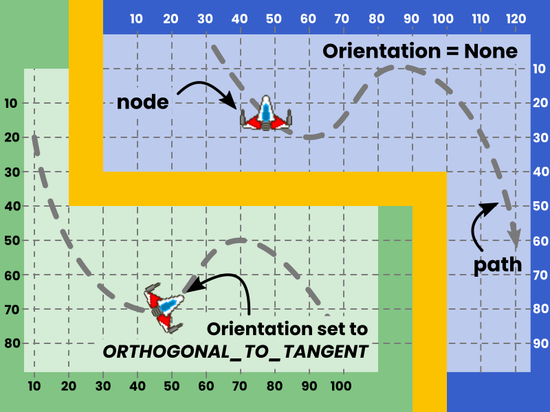 The PathTransition animation is used to animate the location of objects over more complex paths. It can optionally be used to alter the rotation too.