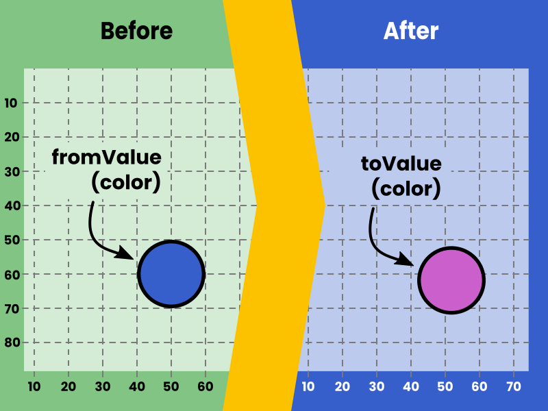 The FillTransition animation is used to animate the colour of a Shape node's inner area (or fill).