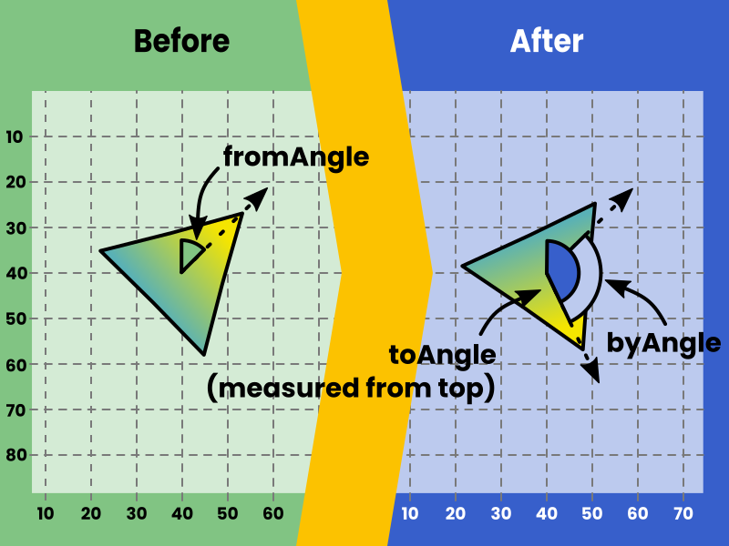 The RotateTransition animation is used to animate the rotation angle of nodes