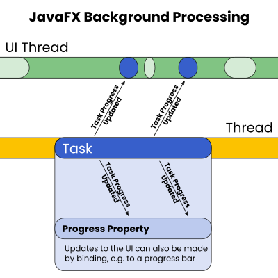 The JavaFX task object can be outsourced onto another Thread with a Service or ScheduledService