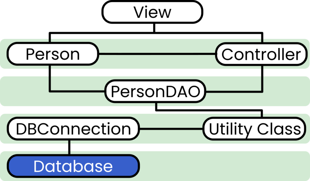The structure of a simple JavaFX app for SQLite connectivity