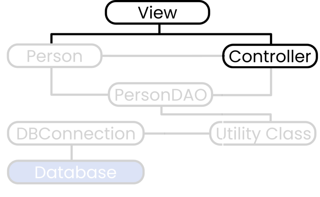 The controller and view of the JavaFX SQLite application