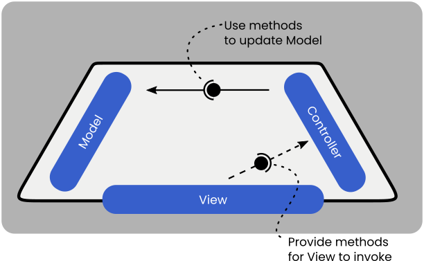 The controller should use methods to update model, and provide methods for the view to invoke