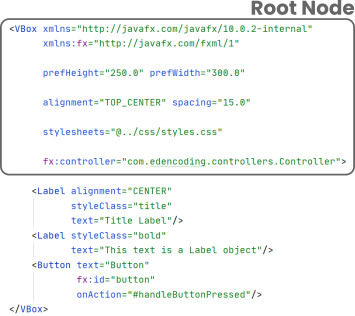 The root node of an FXML file