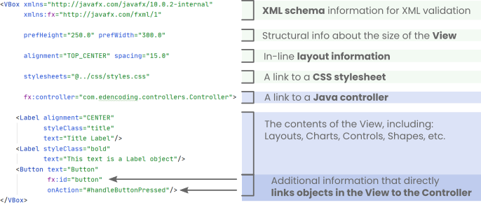 The structure of a JavaFX FXML file
