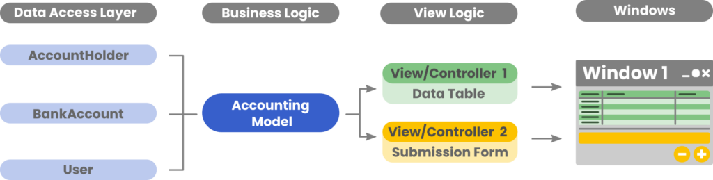 The Model of an MVC pattern should be one consistent object that can organise all of the data for the View