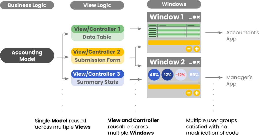 The MVC pattern facilitates re-use of code across multiple windows or apps with minimal modification of code