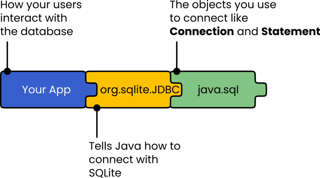 The dependencies needed by JavaFX app to connect with a SQLite database