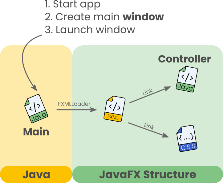 JavaFX structure replicates both the work of a browser, and a webpage