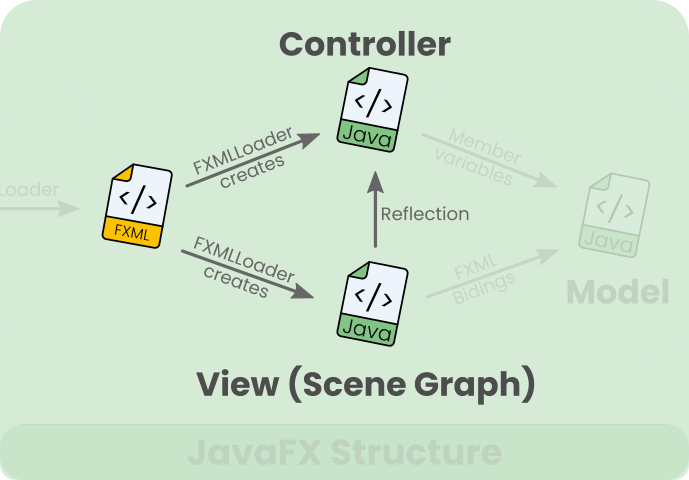 The FXMLLoader creates the constructor and the scene graph, but does not link the model