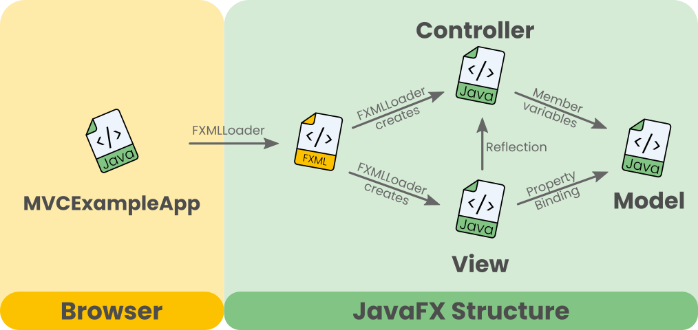 The way files are linked in an MVC app with JavaFX