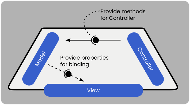 In JavaFX, the model in MVC is responsible for providing properties to the View and methods for the controller