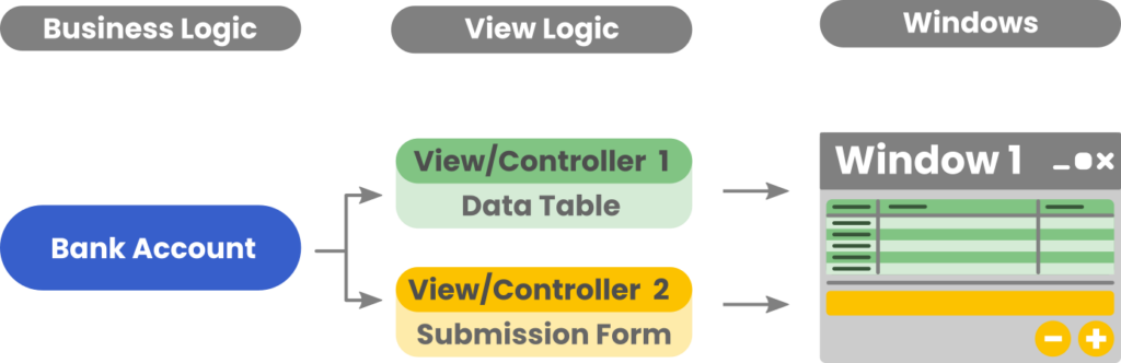 A simple MVC app structured with a single model