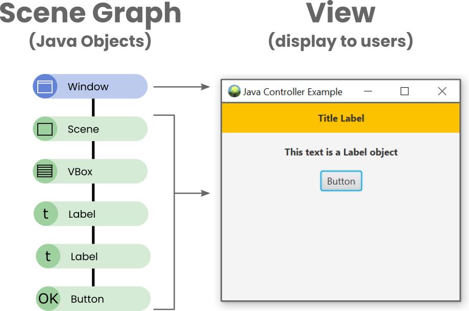 A Simple JavaFX Scene Graph