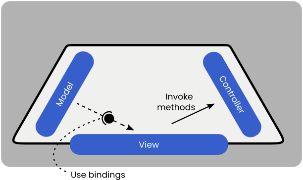 The view should use the bindings provided by the model, and invoke methods in the controller