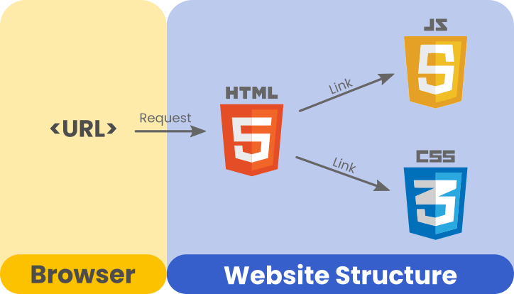 Websites are structured using JavaScript, HTML and CSS