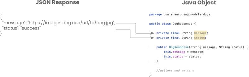 JSON responses can be mapped to Java objects